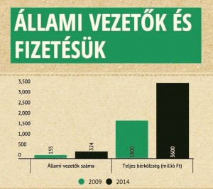 allamivezetok_es_fizetesuk